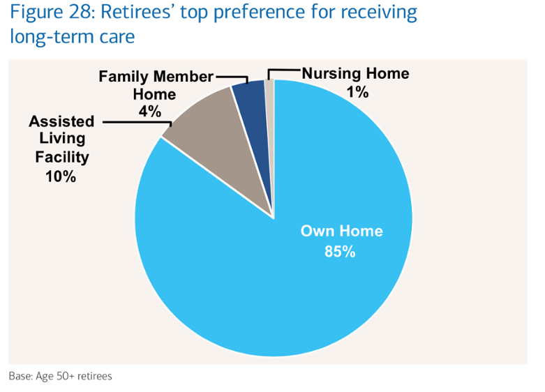 Retirees Prefer to Age at Home